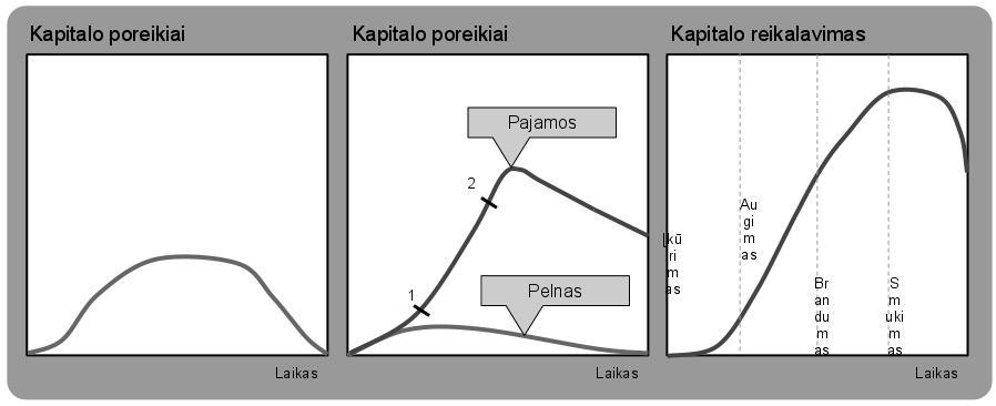 Prekes gyvavimo ciklo kursinis